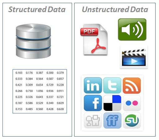 Structured vs unstructured data.
