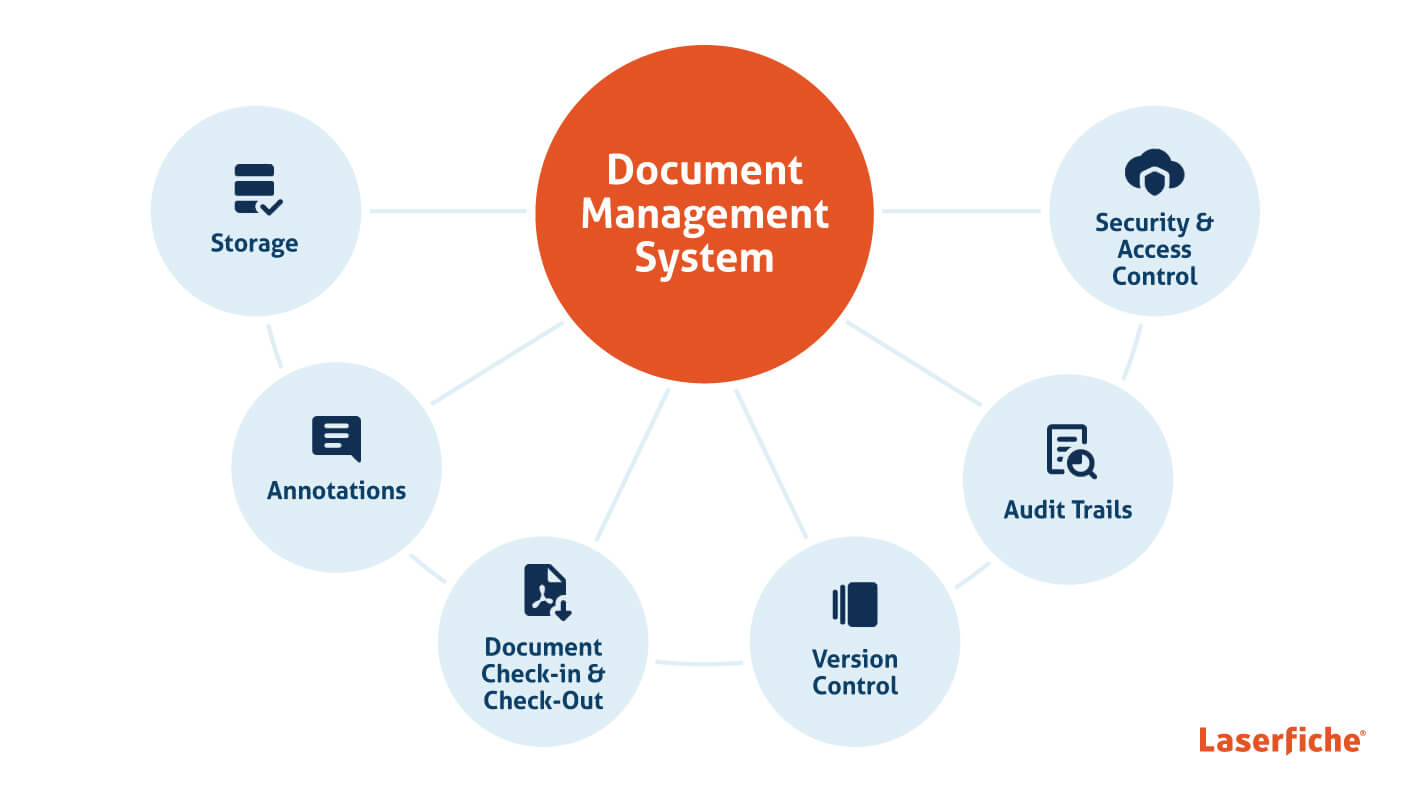 The common components of document management: storage, annotations, check-in and check-out, version control, audit trails and security and access control.